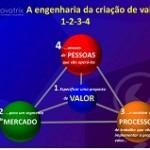 mercado-processos-pessoas