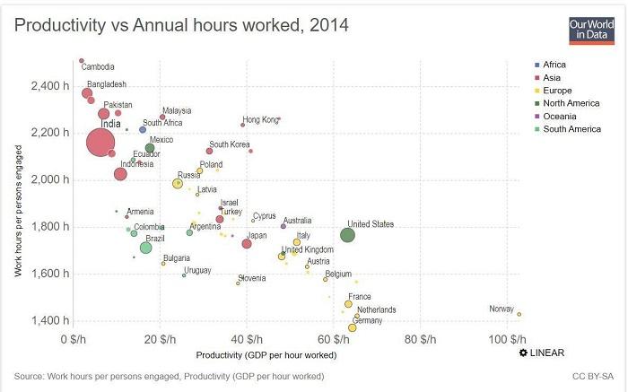 Somos um desastre de produtividade
