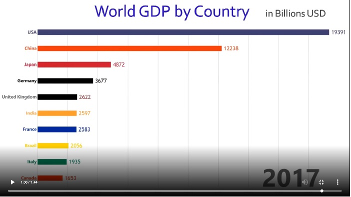 World-GDP