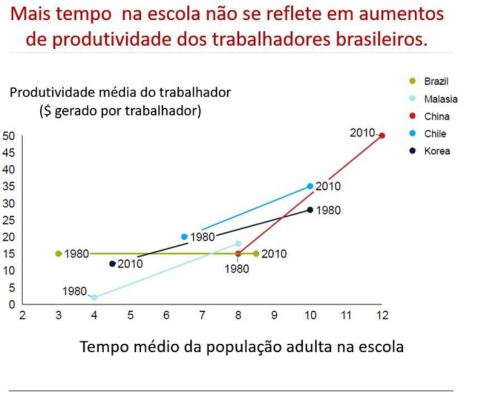 A produtividade dos trabalhadores brasileiros