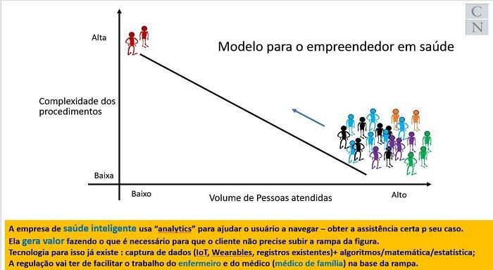 É a ignorância a propulsora dos modelos existentes em saúde.