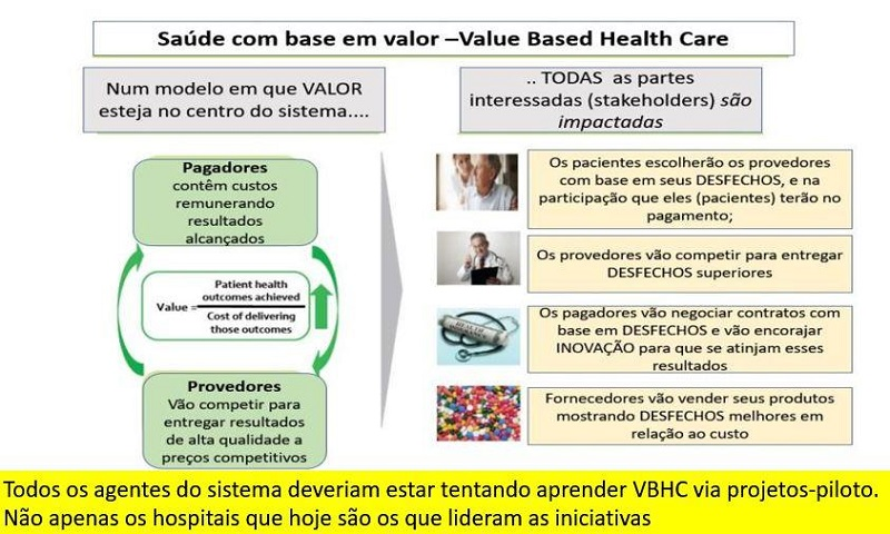 Todos os agentes do sistema deveriam aprender VBHC